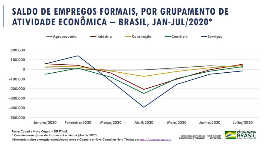 empregos no Brasil em 2020, dados do CAGED